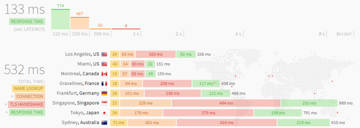 So sánh các LEM stack: EasyEngine, Centmin Mod, RunCloud và Webinoly