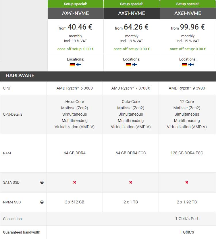 Hetzner khuyến mãi miễn phí khởi tạo dedicated server dòng AX-NMVE