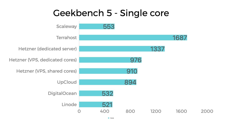 Đánh giá, so sánh hiệu suất Disk và CPU của Linode, DigitalOcean, UpCloud, Hetzner, Terrahost và Scaleway